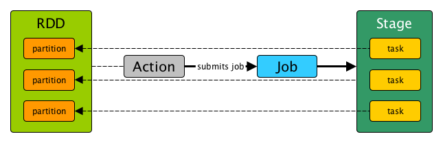 Stage, Job and Task in Spark